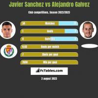 Javier Sanchez vs Alejandro Galvez h2h player stats