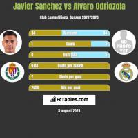 Javier Sanchez vs Alvaro Odriozola h2h player stats