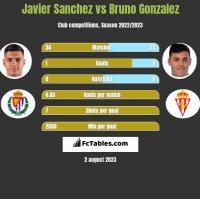 Javier Sanchez vs Bruno Gonzalez h2h player stats