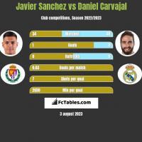 Javier Sanchez vs Daniel Carvajal h2h player stats