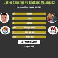 Javier Sanchez vs Emiliano Velazquez h2h player stats