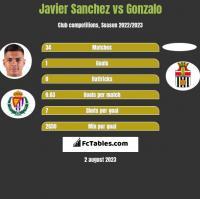 Javier Sanchez vs Gonzalo h2h player stats