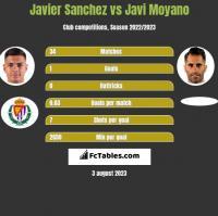 Javier Sanchez vs Javi Moyano h2h player stats