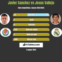 Javier Sanchez vs Jesus Vallejo h2h player stats