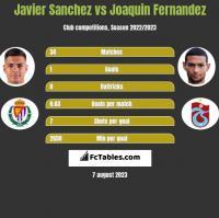 Javier Sanchez vs Joaquin Fernandez h2h player stats