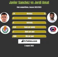 Javier Sanchez vs Jordi Amat h2h player stats