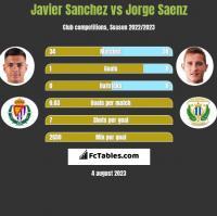 Javier Sanchez vs Jorge Saenz h2h player stats