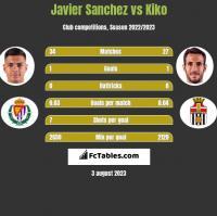 Javier Sanchez vs Kiko h2h player stats