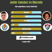 Javier Sanchez vs Marcelo h2h player stats
