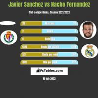 Javier Sanchez vs Nacho Fernandez h2h player stats