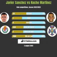 Javier Sanchez vs Nacho Martinez h2h player stats