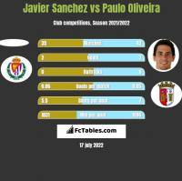 Javier Sanchez vs Paulo Oliveira h2h player stats