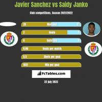 Javier Sanchez vs Saidy Janko h2h player stats