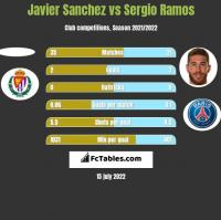 Javier Sanchez vs Sergio Ramos h2h player stats