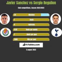 Javier Sanchez vs Sergio Reguilon h2h player stats