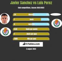 Javier Sanchez vs Luis Perez h2h player stats