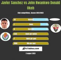 Javier Sanchez vs John Nwankwo Donald Okeh h2h player stats