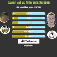 Javier Vet vs Arno Verschueren h2h player stats