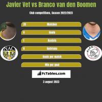 Javier Vet vs Branco van den Boomen h2h player stats