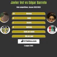 Javier Vet vs Edgar Barreto h2h player stats