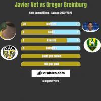 Javier Vet vs Gregor Breinburg h2h player stats