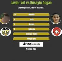 Javier Vet vs Huseyin Dogan h2h player stats