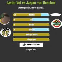 Javier Vet vs Jasper van Heertum h2h player stats