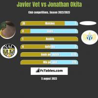 Javier Vet vs Jonathan Okita h2h player stats