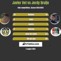 Javier Vet vs Jordy Bruijn h2h player stats