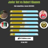 Javier Vet vs Robert Klaasen h2h player stats