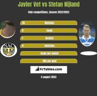 Javier Vet vs Stefan Nijland h2h player stats