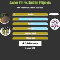 Javier Vet vs Andrija Filipovic h2h player stats