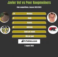 Javier Vet vs Peer Koopmeiners h2h player stats