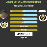 Javier Vet vs Jesse Schuurman h2h player stats