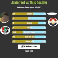 Javier Vet vs Thijs Oosting h2h player stats
