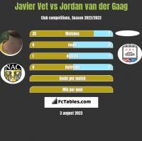 Javier Vet vs Jordan van der Gaag h2h player stats