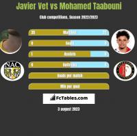 Javier Vet vs Mohamed Taabouni h2h player stats