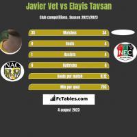 Javier Vet vs Elayis Tavsan h2h player stats