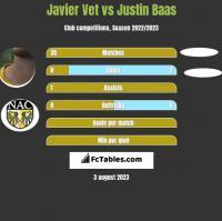 Javier Vet vs Justin Baas h2h player stats
