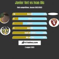 Javier Vet vs Ivan Ilic h2h player stats
