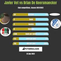 Javier Vet vs Brian De Keersmaecker h2h player stats