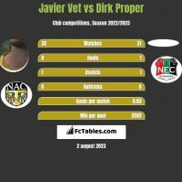 Javier Vet vs Dirk Proper h2h player stats
