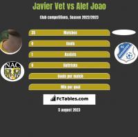 Javier Vet vs Alef Joao h2h player stats