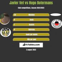 Javier Vet vs Hugo Botermans h2h player stats