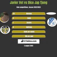Javier Vet vs Dico Jap Tjong h2h player stats