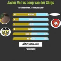 Javier Vet vs Joep van der Sluijs h2h player stats