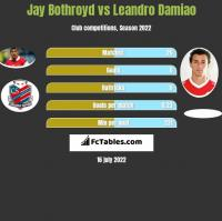 Jay Bothroyd vs Leandro Damiao h2h player stats