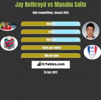 Jay Bothroyd vs Manabu Saito h2h player stats