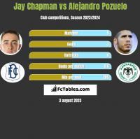 Jay Chapman vs Alejandro Pozuelo h2h player stats