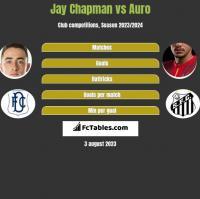 Jay Chapman vs Auro h2h player stats